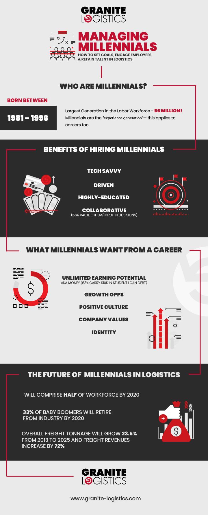 Managing Millennials Infographic